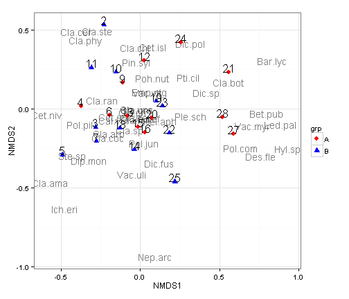 Plotting NMDS plots with ggplot2 - Christopher Chizinski